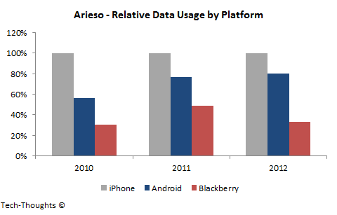 Arieso - Relative Data Usage by Platform