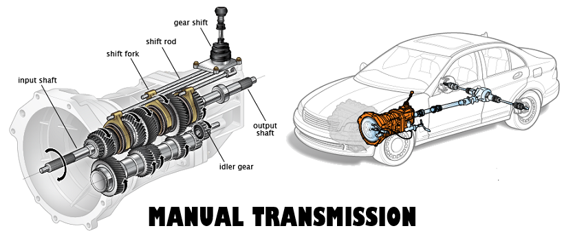 Manual Transmission Pops Out of 3rd Gear