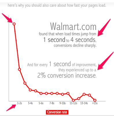 Conversion rate page load time