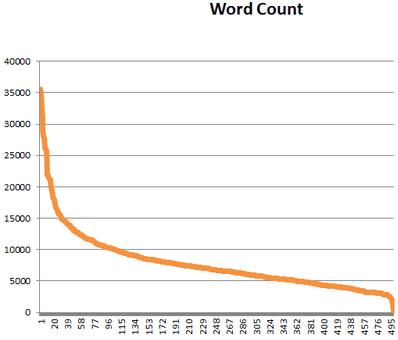Analisa jumlah kata dalam artikel versus ranking halaman