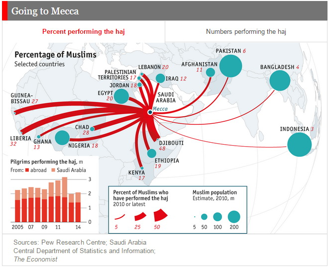 More than 2 million Muslims from 183 countries will go to Mecca this month
