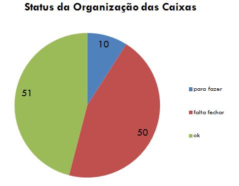 Status da organização das caixas de mudança