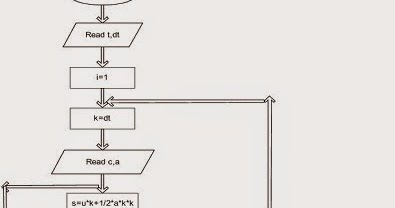Let Us See C language: flow chart for ut+1/2at2