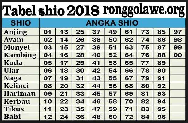 Tabel Shio 2018 Bergambar