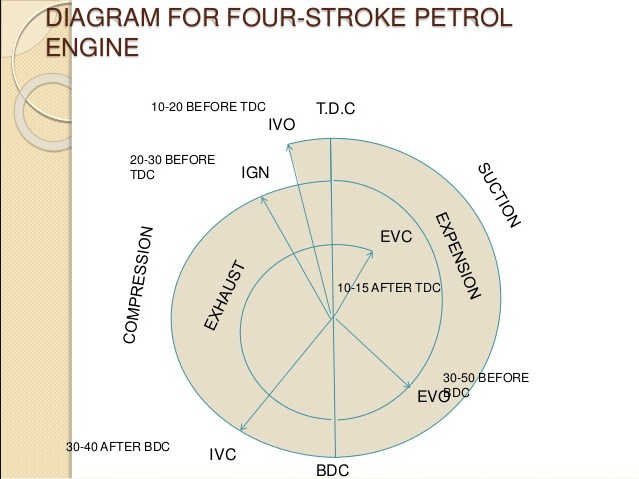 valve timing diagram for a four stroke cycle petrol engine -the petrol  engines is also known as spark ignition engines the valve timing diagram  for a four