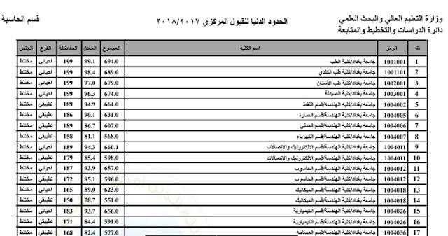 الحدود الدنيا للقبول بالجامعات العراقية