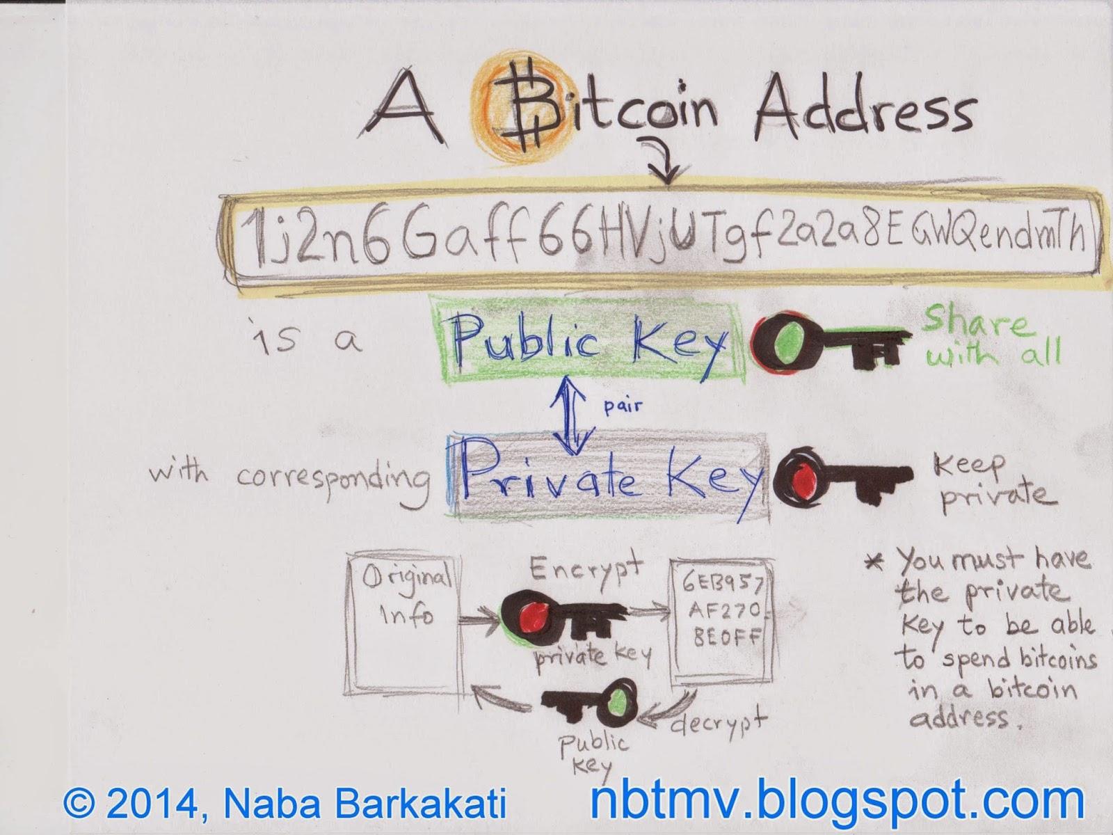 bitcoin private key encryption