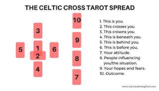 http://mywanderingfool.com/2016/10/24/celtic-cross-tarot-spread/