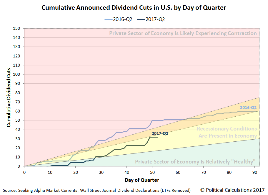 Cumulative Announced Dividend Cuts in U.S. by Day of Quarter, 2016-Q2 versus 2017-Q2, Snapshot on 2017-05-22