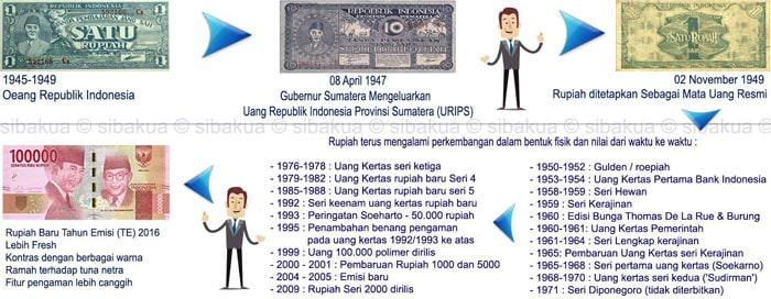 sejarah rupiah