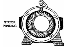 Three Phase Induction Motor Construction & Working Principle