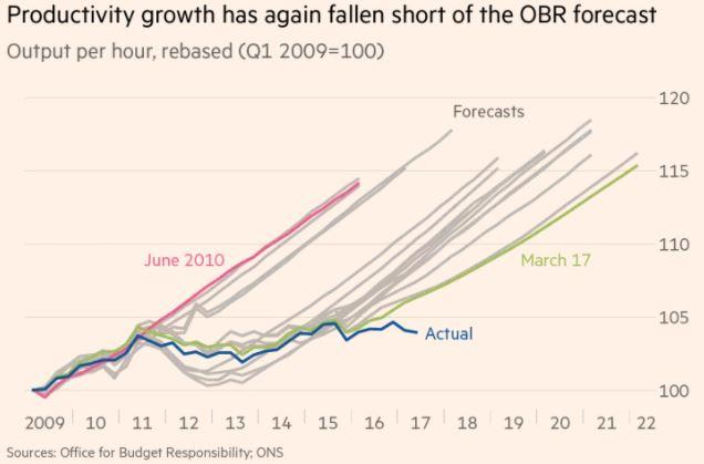 FT+OBR+Prod+forecasts.JPG