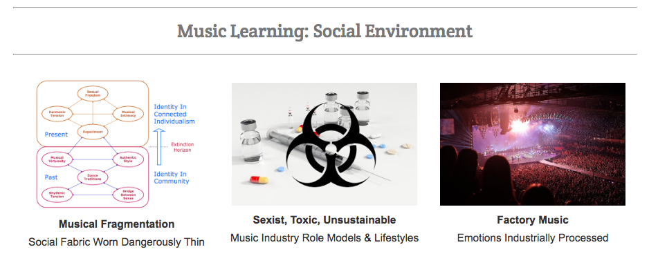 Music Visualisation Aggregator Platform: Social Environment #VisualFutureOfMusic #WorldMusicInstrumentsAndTheory