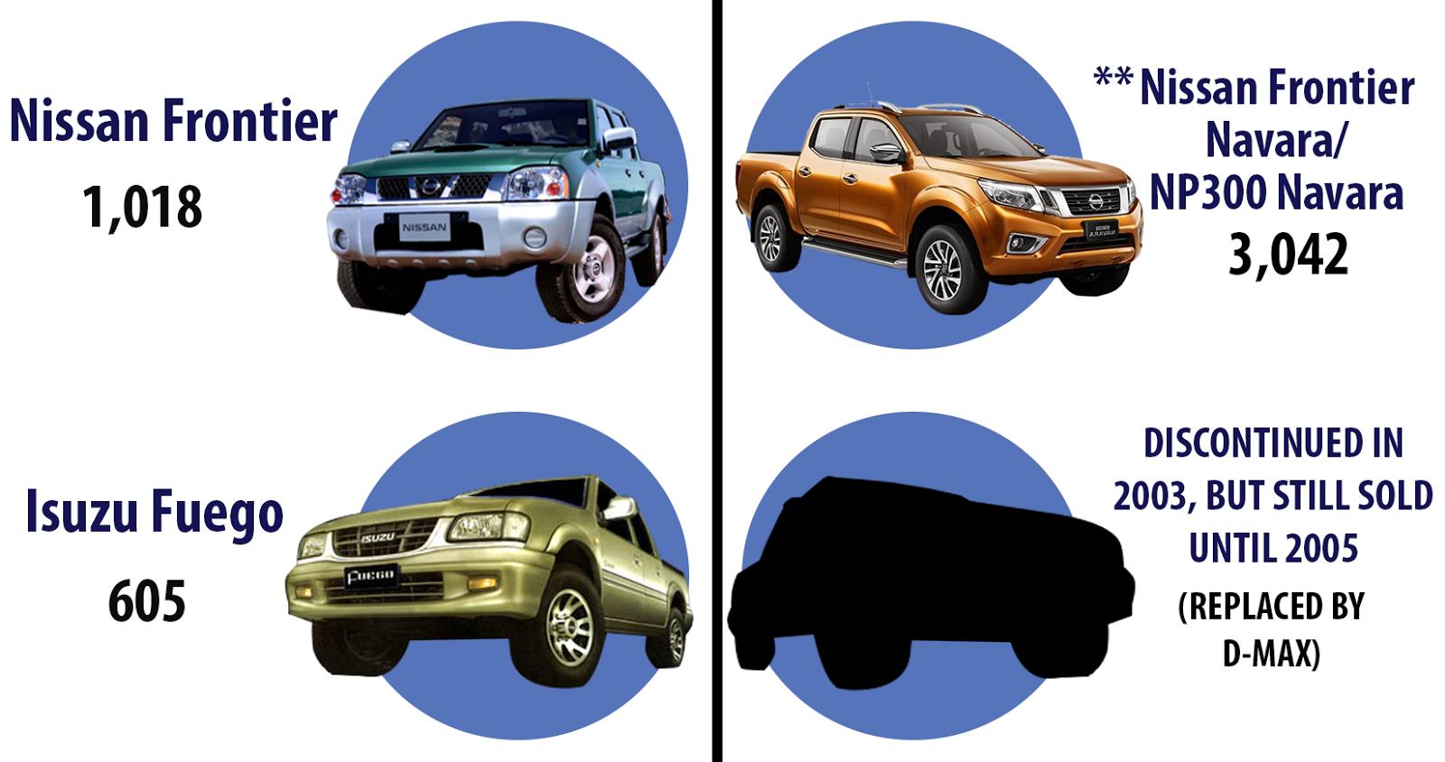 Belmonte Car Sales