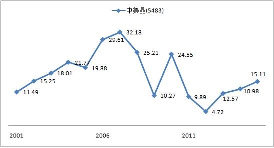 修正式價值投資: 從毛利率觀察企業的生命週期