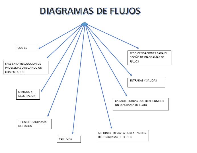 diagrama de flujo a pseudocodigo choice image
