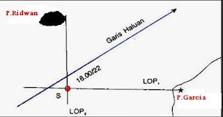 Cara Menentukan Posisi Kapal Pelayaran