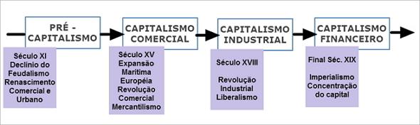 Evolução do Capitalismo