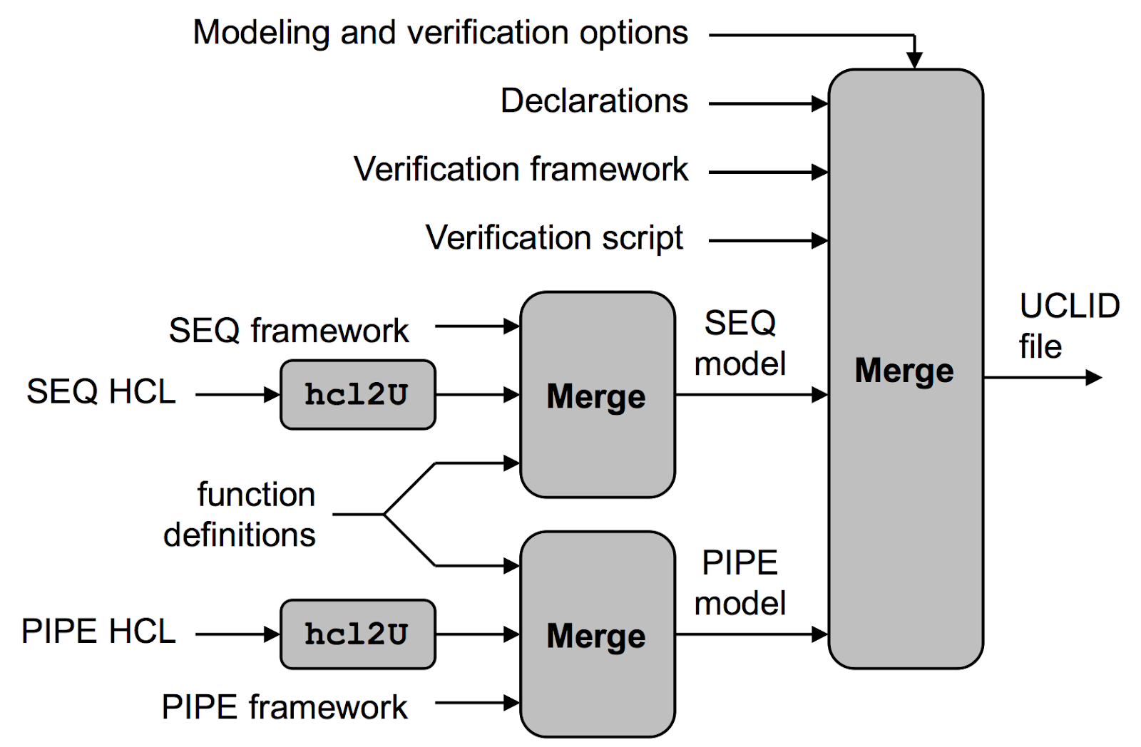 Cs App Formal Verification Of Y86 64 Processors