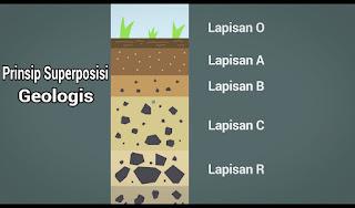 Prinsip SuperPosisi Geologis cara peneliti tau umur benda purba berdasarkan lapisan tanah