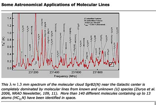Some Astronomical Applications of Molecular Lines (Source: NRAO)
