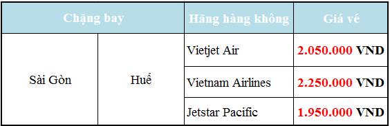 Giá Vé máy bay tết Sài Gòn Huế