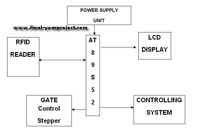 RFID Based Electronic Toll Collection System ECE Project Report ...