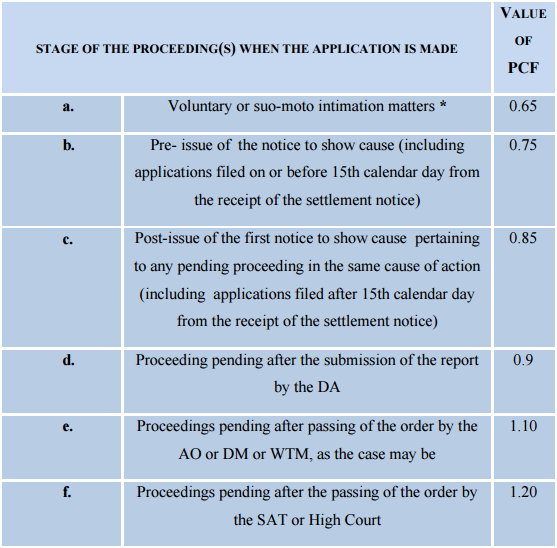 Value of PCF - Stage of the proceeding(s) when the application is made