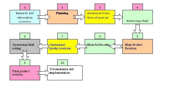 Gall, M. D., Gall, J. P., & Borg, W. R. (2003 ...