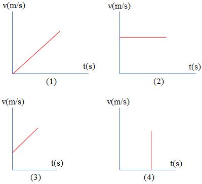 grafik kecepatan terhadap waktu glbb
