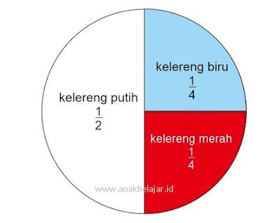 diagram lingkaran bentuk pecahan