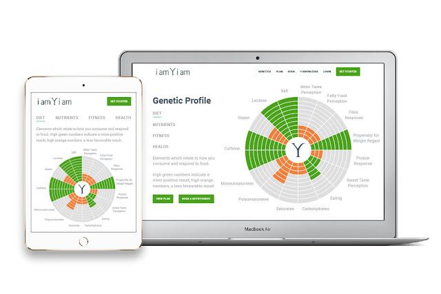IamYiam Genetic profile