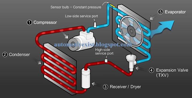 diagram sistem ac mobil