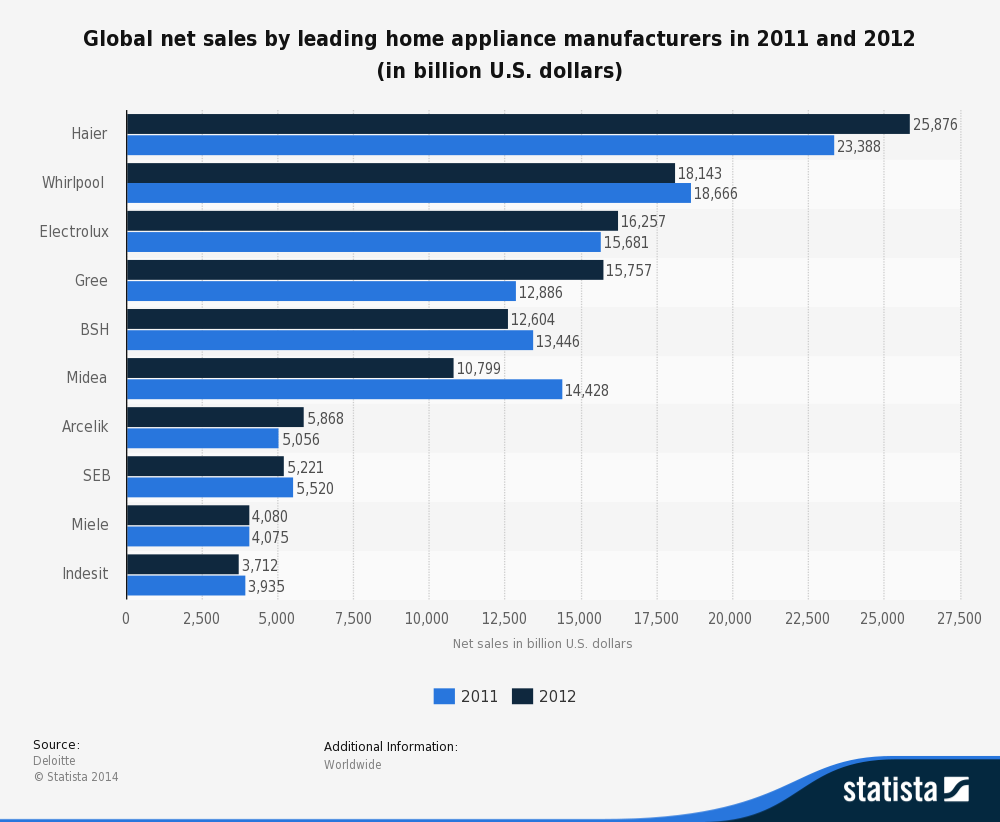 Home appliance industry in 2002