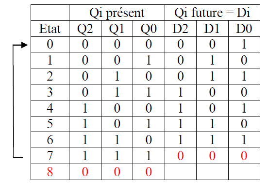 Compteurs exercices corrig s tp bascule jk java j2ee uml c merise php poo - Bascule jk table de verite ...