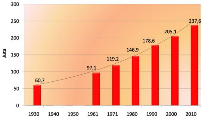 Kondisi Penduduk Indonesia, Pertumbuhan Penduduk Indonesia, Sensus penduduk, pengertian sensus penduduk, Survei penduduk dan  Registrasi penduduk