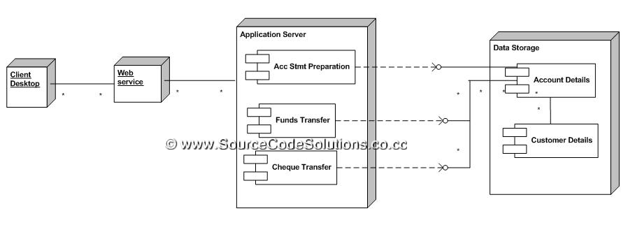uml diagrams for internet banking system