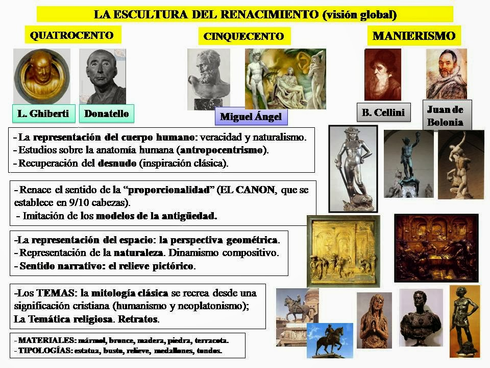 HISTORIA DEL ARTE: ARTE DEL RENACIMIENTO: EL QUATROCENTO FLORENTINO ...