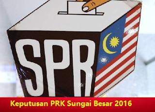 keputusan PRK Sungai Besar 2016 Selangor P93