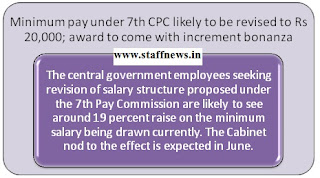 7thcpc+minimum+pay+zee