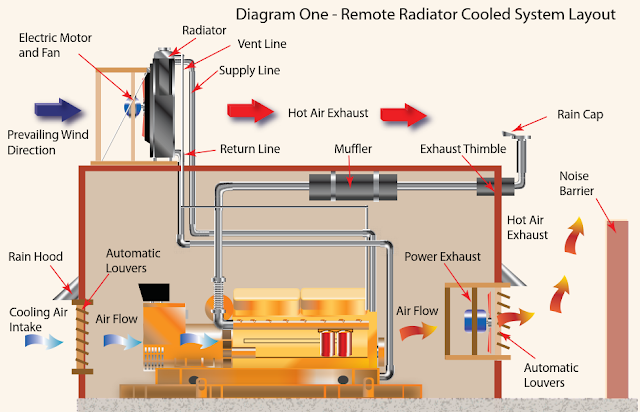 Generator Remote radiator diagram