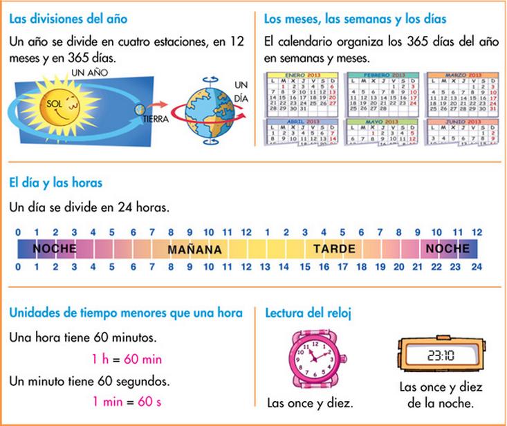 http://www.primerodecarlos.com/TERCERO_PRIMARIA/enero/Unidad_7/mates/actividades/resumen/index.html