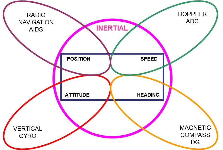Principios de la navegación inercial I