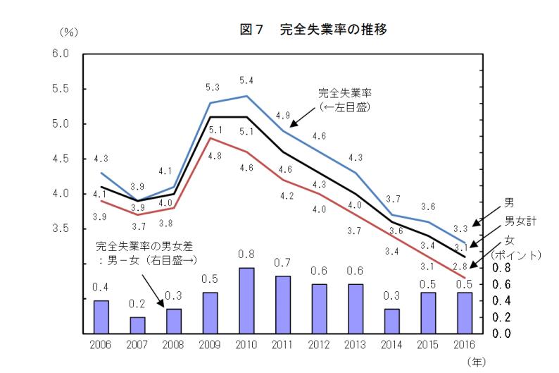 労働力調査(基本集計)平成28年(2016年)平均(速報)結果の要約