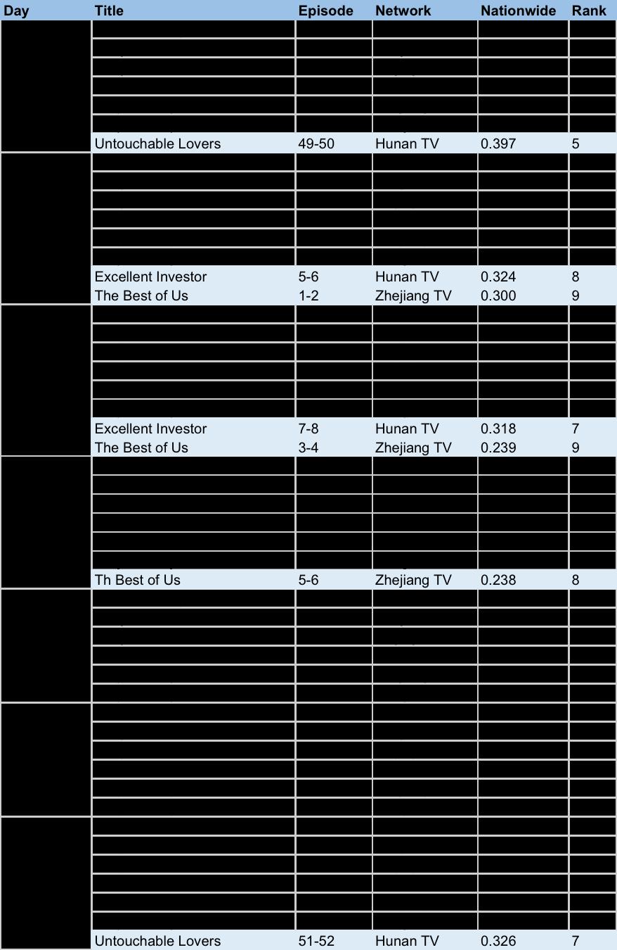 DramaPanda c-drama ratings Apr 9