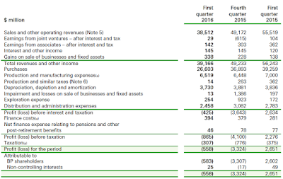 BP, financial statement, Q1, 2016