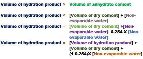 Volume of hydration product of cement