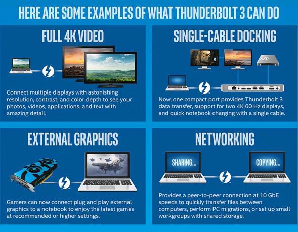possibilidades da entrada thunderbolt 3 por intel