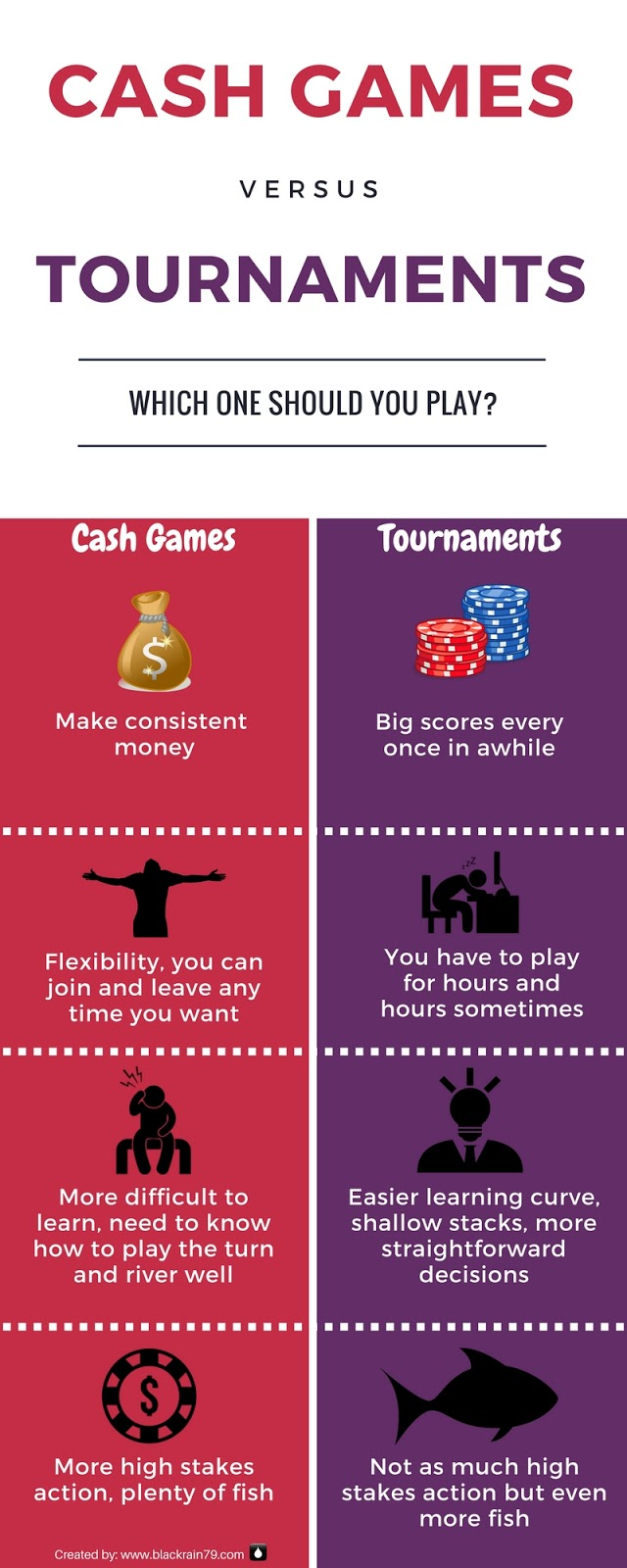 Tournaments vs Cash Games - What the Pros Play