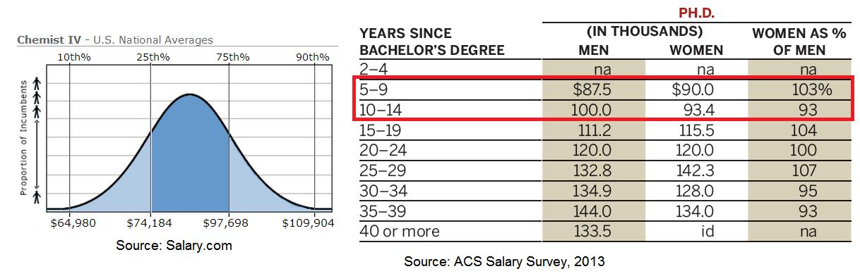 Chemjobber: Salary com versus the ACS Salary Survey